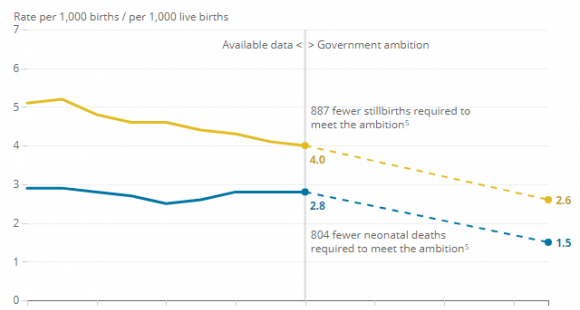 Stillbirth rates continue to decline but neonatal mortality rate does not change in 2018