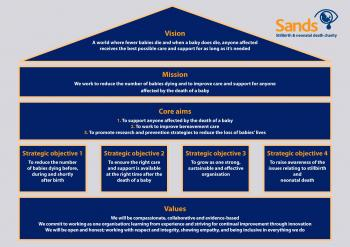 Sands strategy, 2017-2020 summary